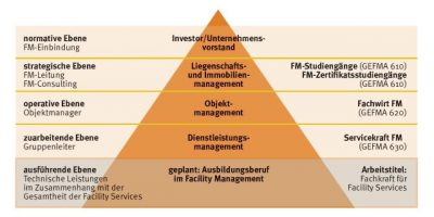 GEFMA-Bildungspyramide