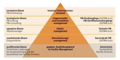 GEFMA-Bildungspyramide Lehrberuf